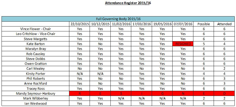 governors-attendance-register2-2015-16