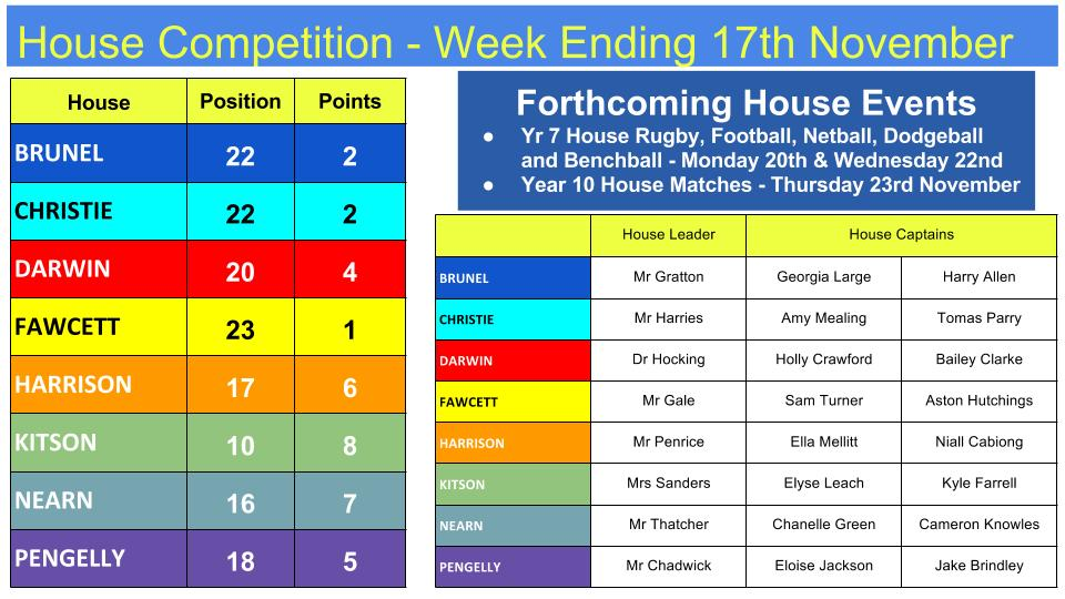 17.11.17 House Competitions to Date