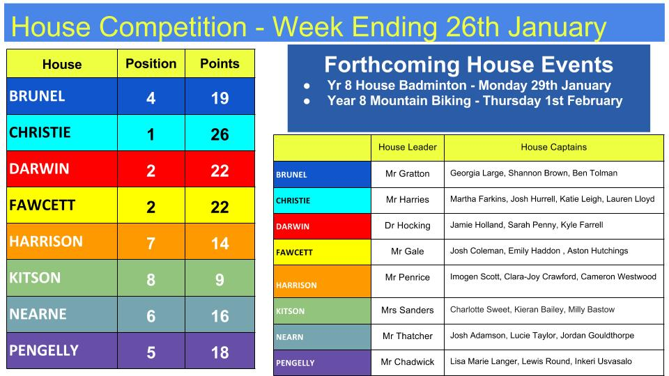 26.1.18 House Competitions to Date